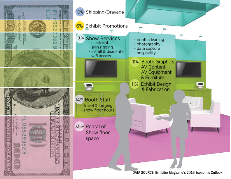 exhibition budget